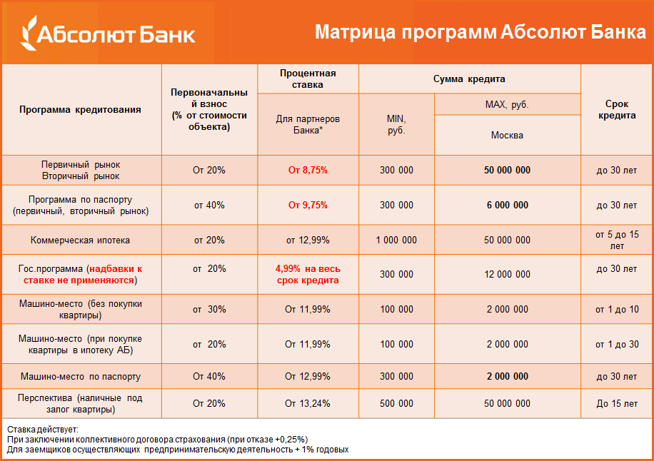 """Матрица программ кредитовария от """"Абсолют Банка"""""""