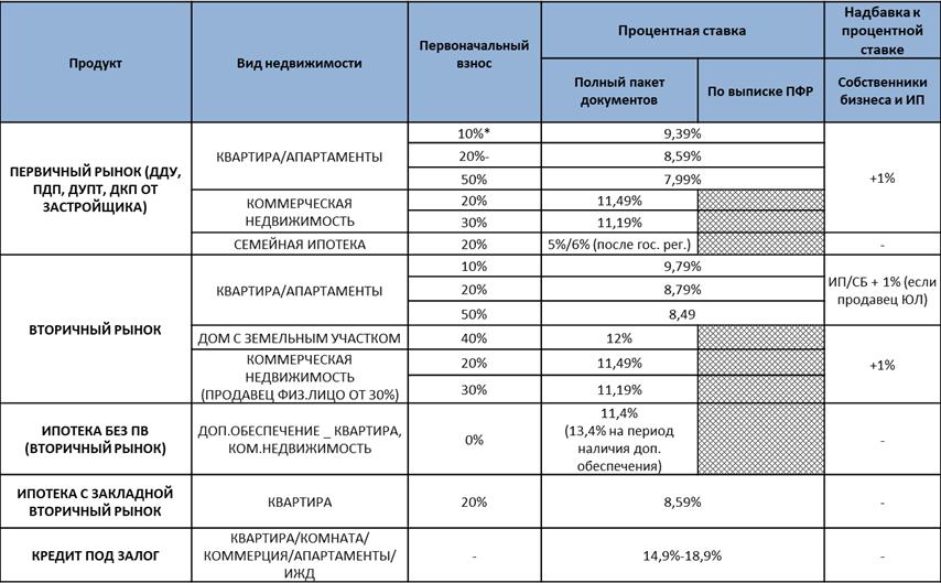 "Матрица программ кредитовария от ""Совкомбанка"""