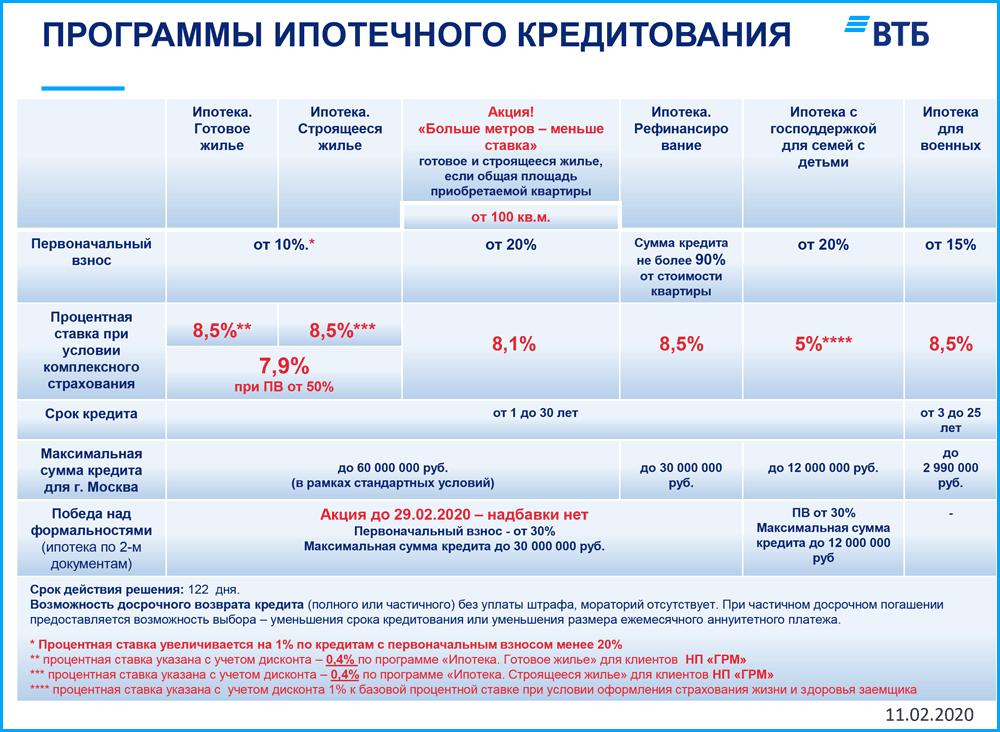 """Матрица программ кредитовария от """"ВТБ"""""""