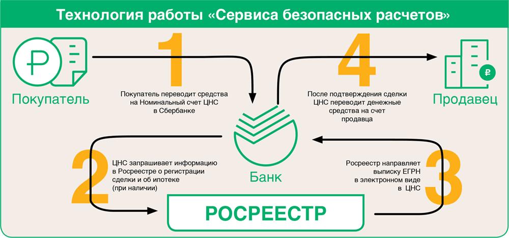 Услуга Сбербанка «Безопасная сделка» через ЦНС