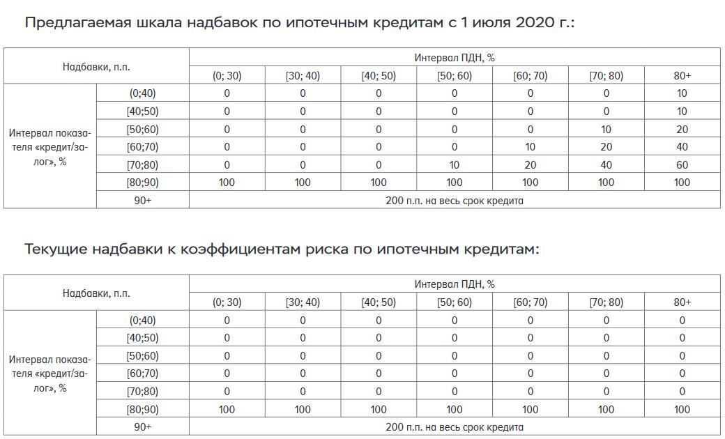 Шкала надбавок по ипотечным кредитам в 2020 году